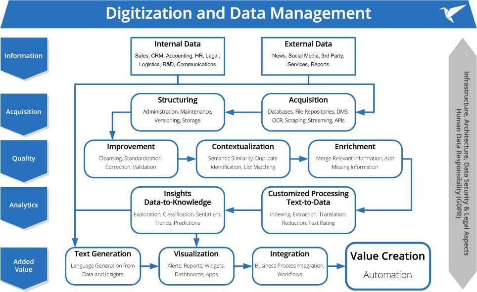 Digitalization Process